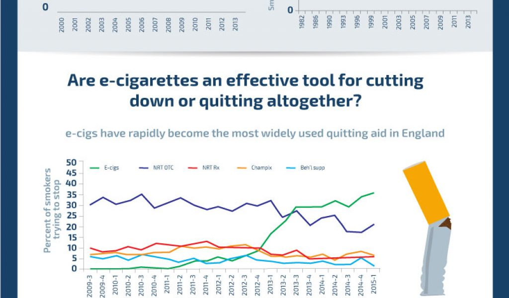 e-cigs are better to stop smoking